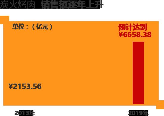 烤肉加盟行业数据统计